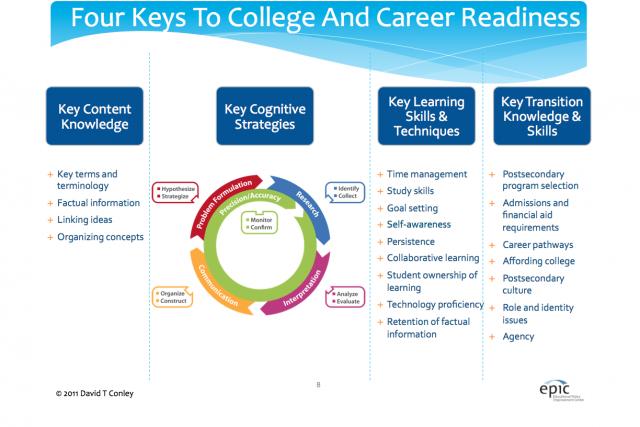 College-CareerKeys