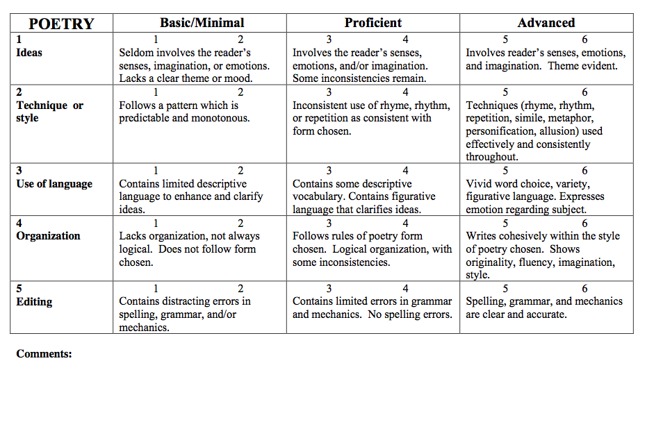 rubric for mini essays Narrative writing guide mps writing rubric to the writing essays, basic directions, instructions, simple reports.