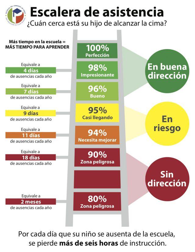 attendance-ladder-spanish